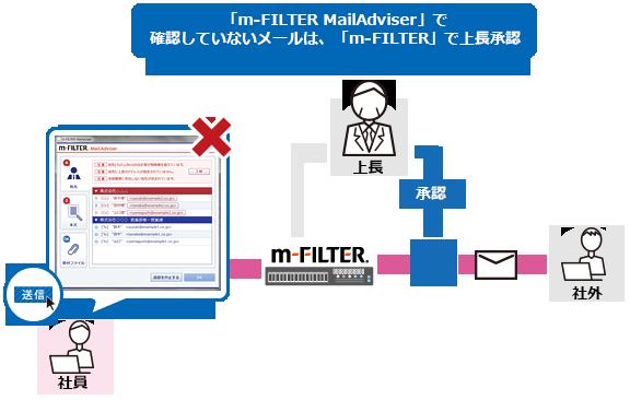 m filter ダウンロード