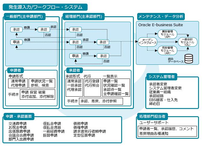 短期導入ソリューション oracle e business suite 向け 業務